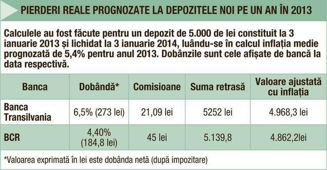 Pierderi reale prognozate la depozitele noi pe 12 luni in 2013