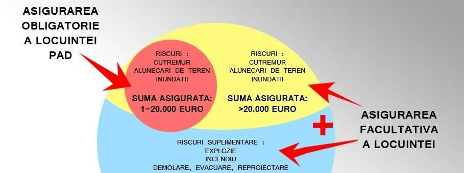 ASIGURAREA LOCUINTEI_a